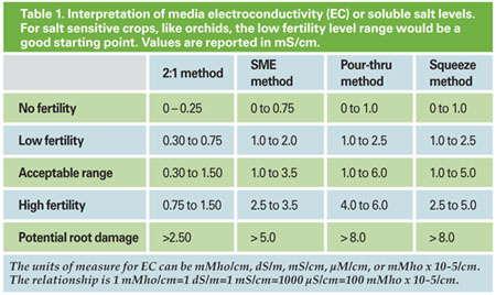Understanding Plant Nutrition: Managing Media EC