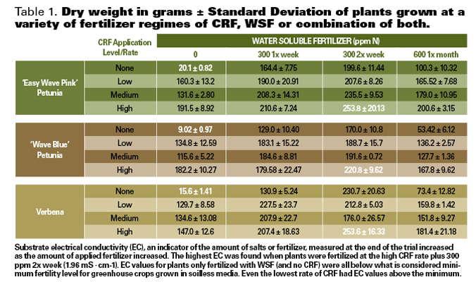 Combination Fertilizer Programs