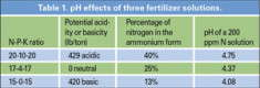 Understanding Plant Nutrition: Fertilizers And Media pH