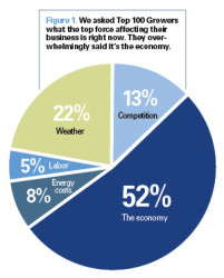 Slideshow: More Stats From The Top 100 Growers Survey