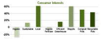 Consumer Interest In 'Green' Plants