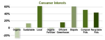 Consumer Interest In 'Green' Plants