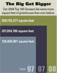 Top 100 Growers