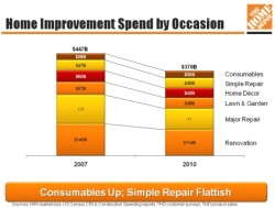 Home Depot 2011 Insights From Its Investor And Analyst Conference