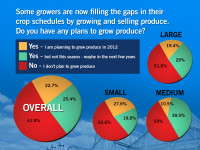 Percentages Of State Of The Industry Survey Respondents Growing Produce