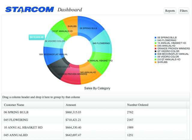 Dashboards are designed so an owner or manager can look at an analysis of graphs, charts and data that are a quick snapshot of where the company is now, in relation to where the company should be. Photo courtesy of Starcom Software