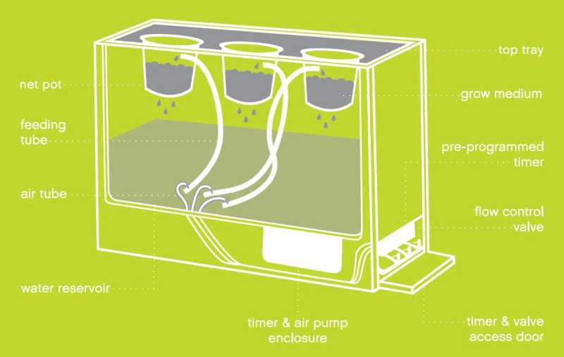 Modern Sprout hydroponic planter diagram