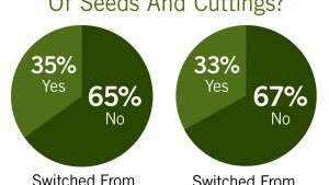 The State Of The 2014 Young Plant Market