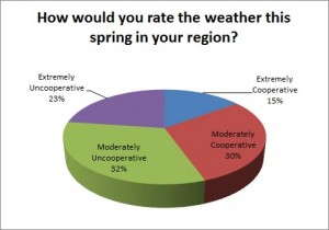 Weather-rate