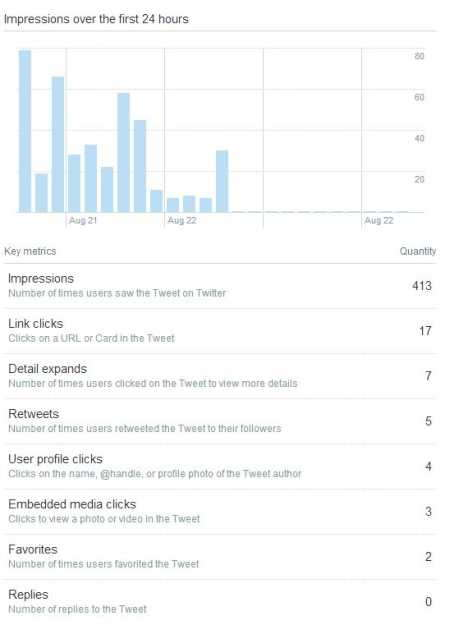 Twitter's built-in analytics now include the Impressions metric, the number of times users saw the message. This metric gives users a better understanding of the reach of the platform.