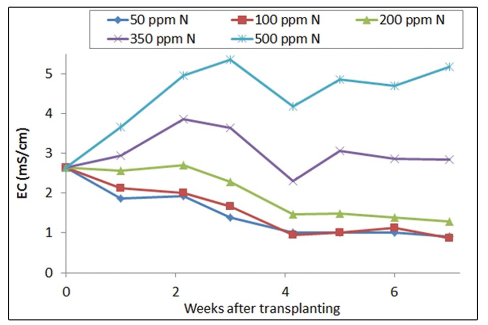 Figure 1. PourThru substrate electrical conductivity (EC) in response to fertilizer concentration.