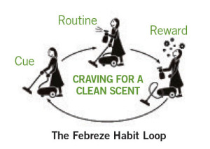 The Febreze Habit Loop
