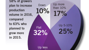 2016 State Of The Greenhouse Industry Numbers At A Glance