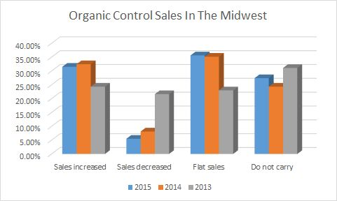 organic control sales in the Midwest