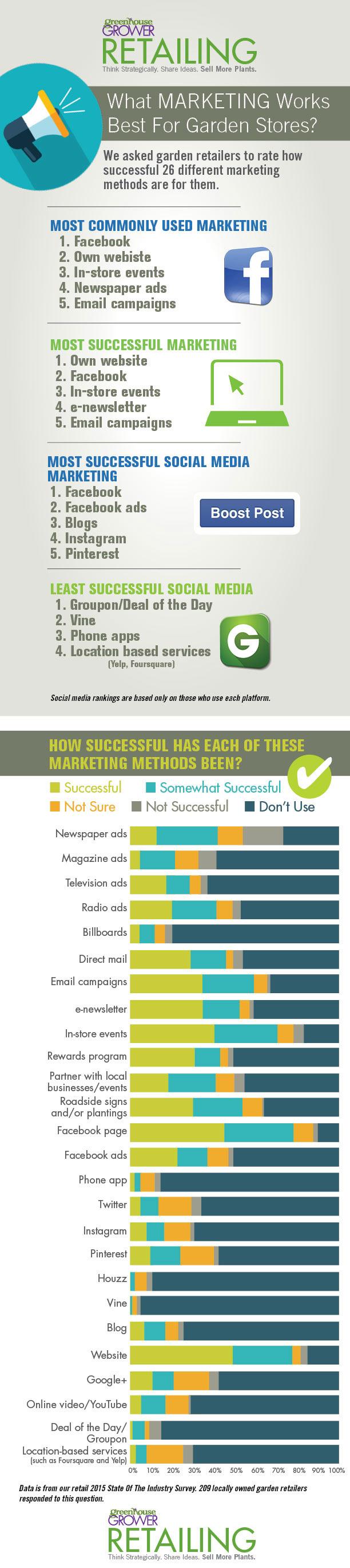 SuccessfulMarketing_chart