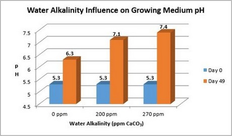 Water Alkalinity Influence On Growing Media pH