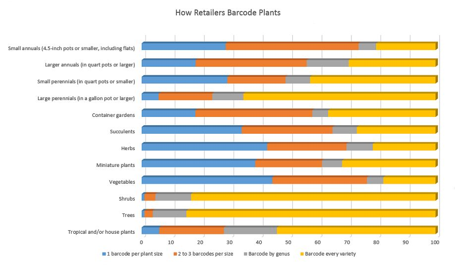Chart, how retailers use bar codes on their plants