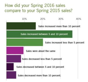 Spring Crops Survey Chart3