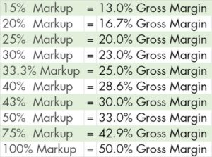 Markup vs Margin chart