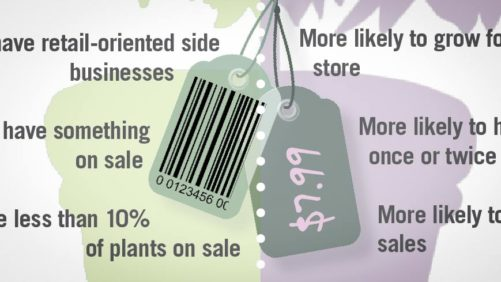 Does Point-Of-Sale (POS) Make A Difference for Plant Retailers? [Infographic]