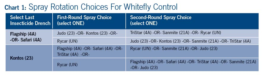 Spray Rotation Choices For Whitefly Control Chart