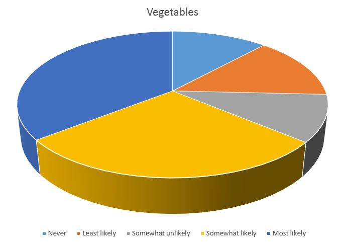 Plants most likely on sale Vegetables