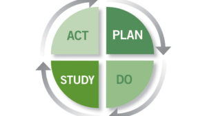 How The PDSA Cycle Can Help You Improve Your Business