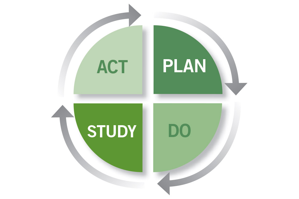 pdsa cycle Journal on quality improvement article-at-a-glance: background: the plan-do-study-act (pdsa) cycle lies at the heart of continuous improvement and.