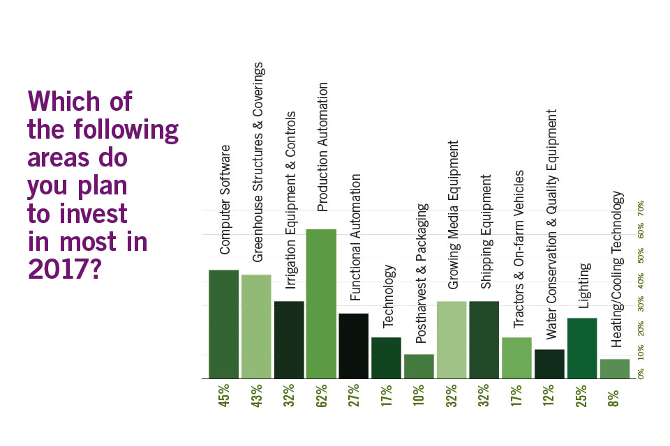 Top 100 Growers are investing in automation and technology
