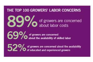 Top Grower Labor concerns