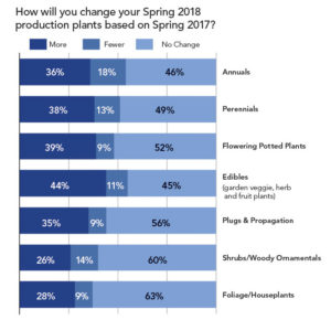 How Spring 2018 Plants will Change
