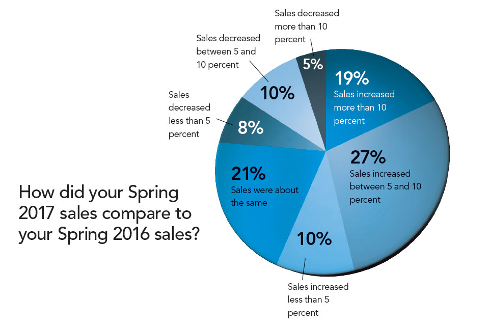 Spring 2017 Sales Compared to 2016