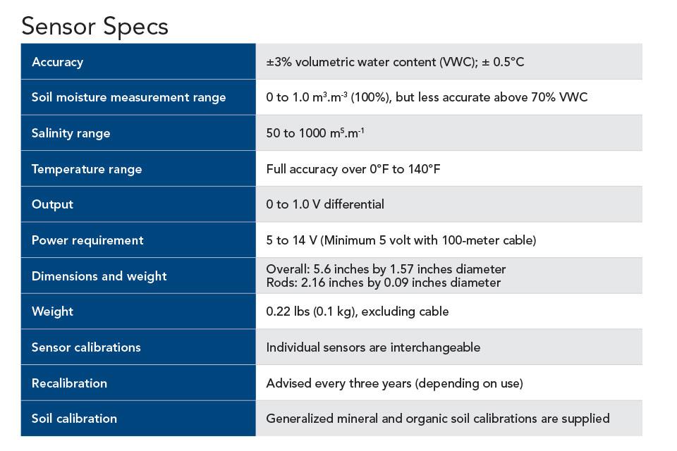 Dynamax-SM150T-Sensor-Specs-Chart