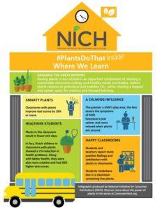 PlantsDoThat-Indoors-WhereWeLearn
