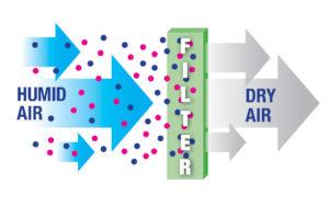 Liquid-Dessicant-for-Humidity-Control