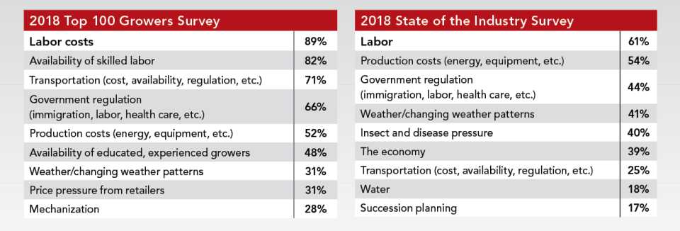 Labor statistics from Greenhouse Grower's Top 100 2018 surveys