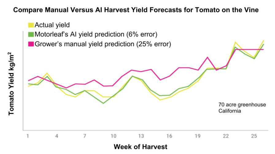 Motorleaf for Tomato Harvest Yield Prediction greenhouse artificial intelligence