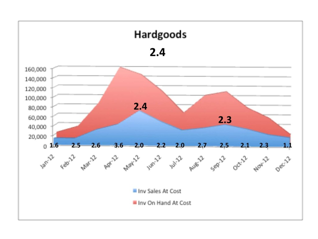 And this graph demonstrates a financially healthy ratio of inventory-on-hand (red area) to sales (blue area).